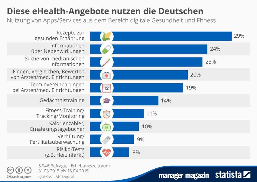 https://www.hesch.ch/images/sampledata/Gesundheitsapps.png